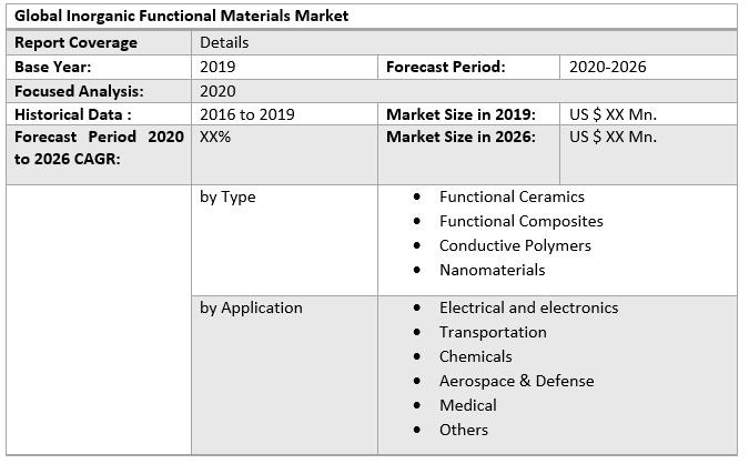 Global Inorganic Functional Materials Market 3