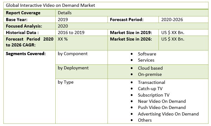 Global Interactive Video on Demand Market