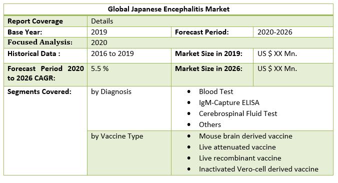 Global Japanese Encephalitis Market 2