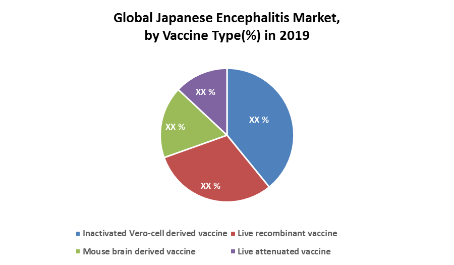 Global Japanese Encephalitis Market