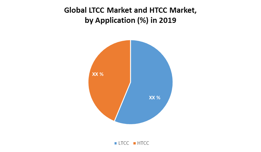 Global LTCC Market and HTCC Market 1