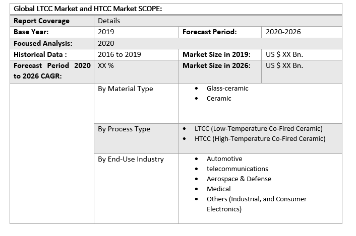 Global LTCC Market and HTCC Market 3
