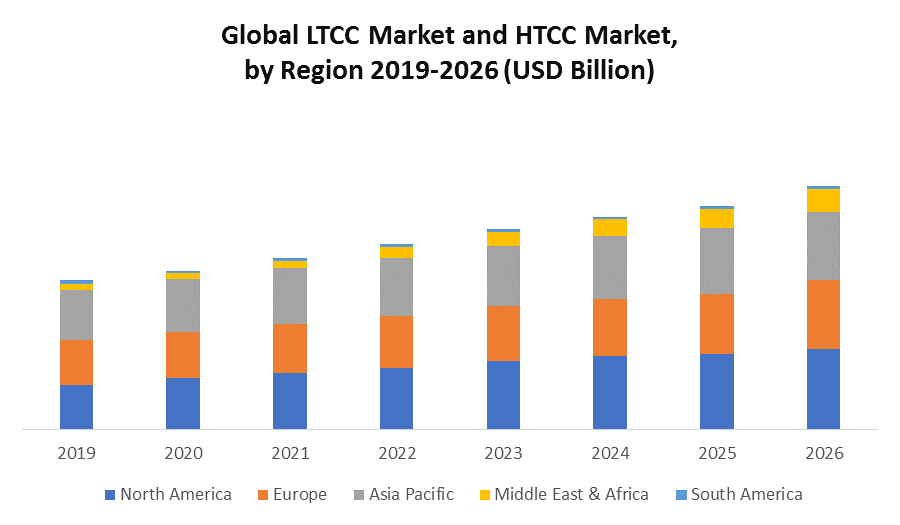 Global LTCC Market and HTCC Market