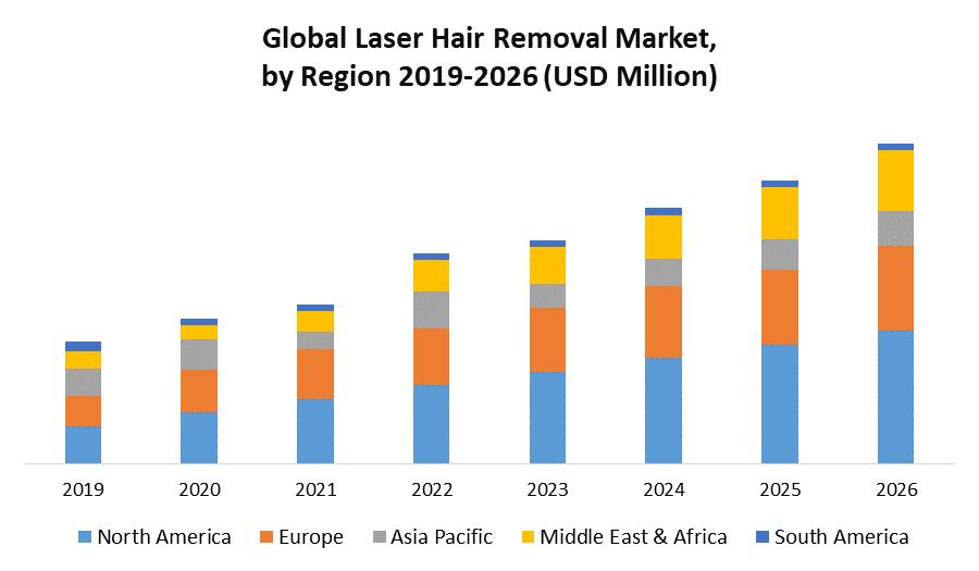 Global Laser Hair Removal Market