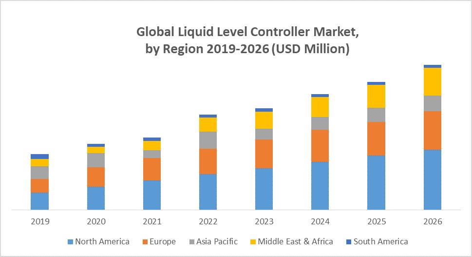 Global Liquid Level Controller Market