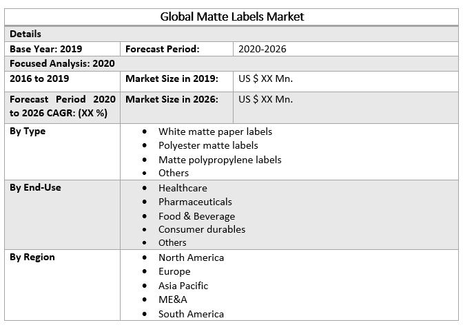 Global Matte Labels Market 2