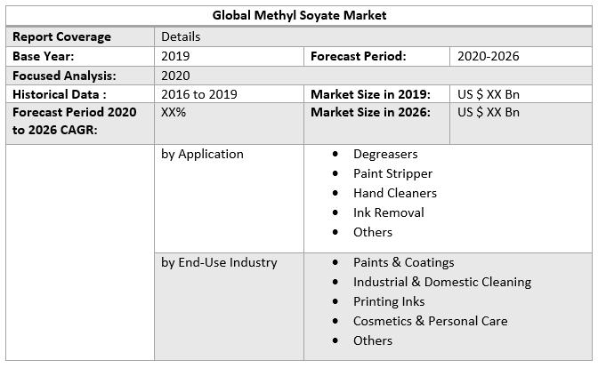 Global Methyl Soyate Market