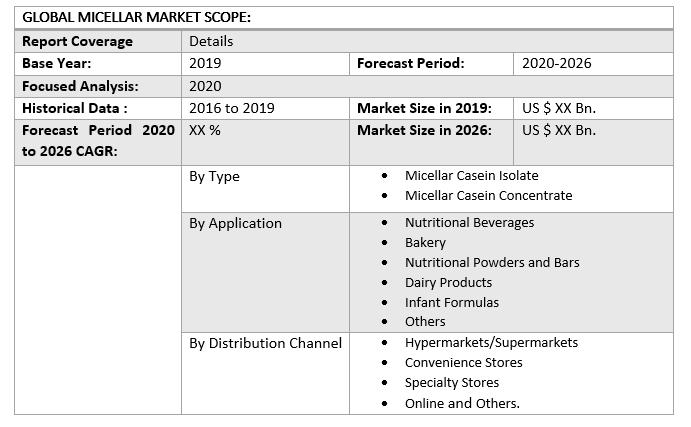 Global Micellar Casein Market 3