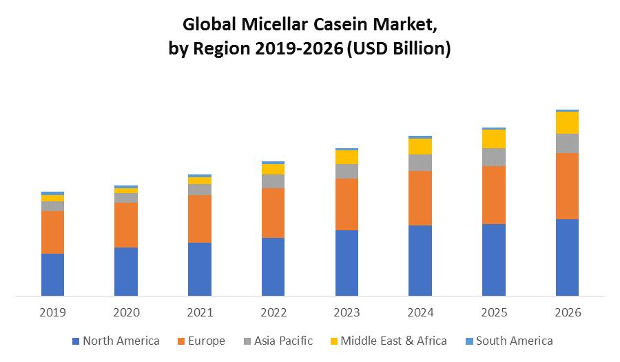 Global Micellar Casein Market