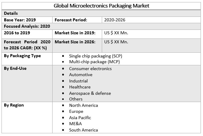 Global Microelectronics Packaging Market