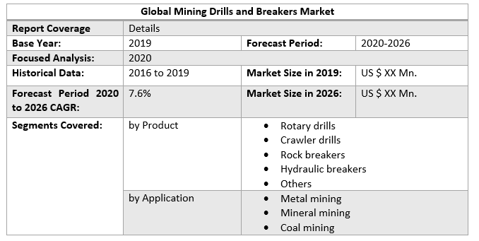 Global Mining Drills and Breakers Market 2