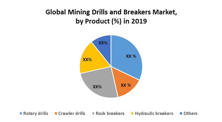 Global Mining Drills and Breakers Market