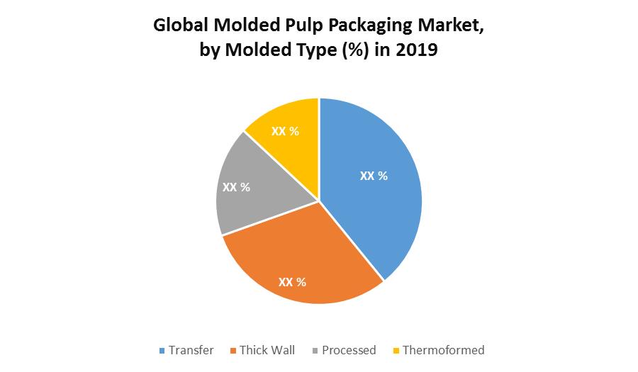 Global Molded Pulp Packaging Market 1
