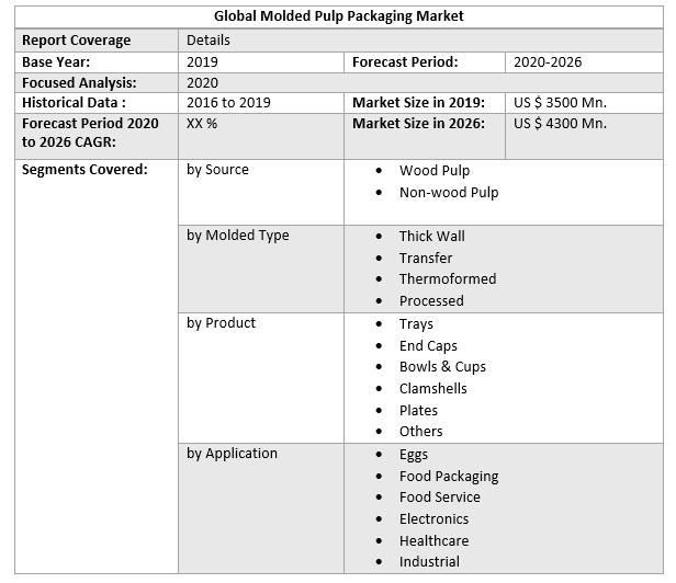 Global Molded Pulp Packaging Market 3