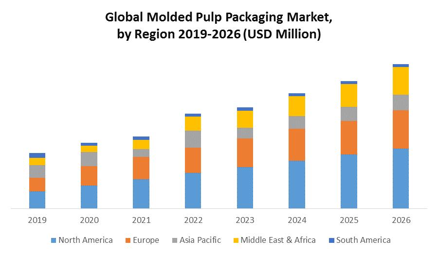 Global Molded Pulp Packaging Market