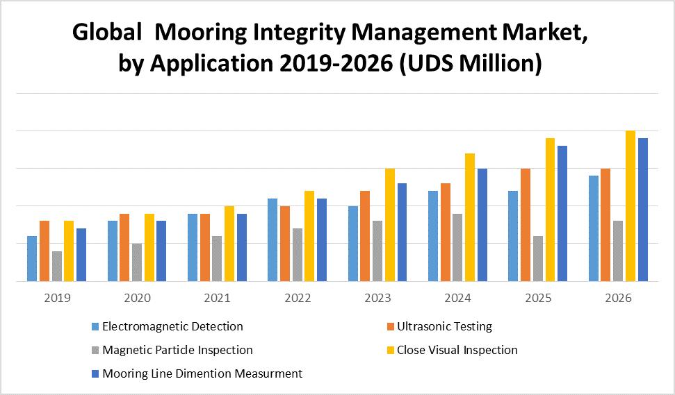 Global Mooring Integrity Management Market 1
