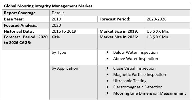 Global Mooring Integrity Management Market 3