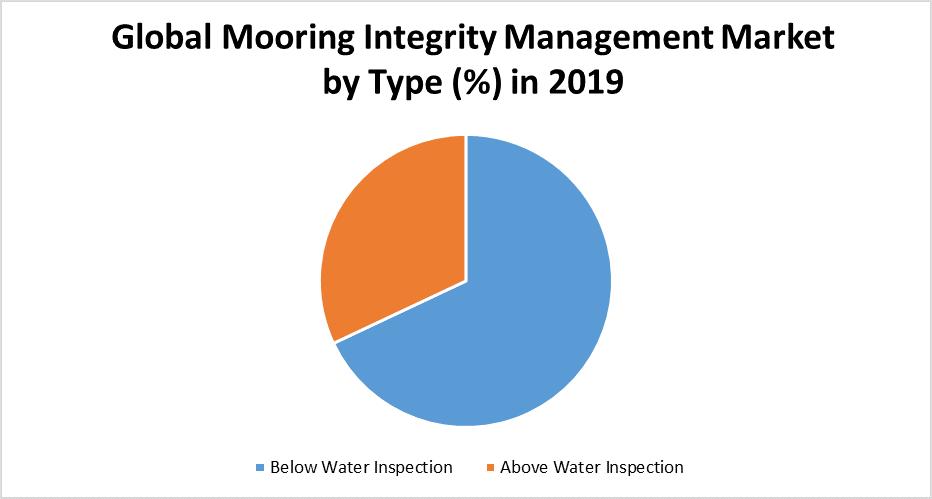 Global Mooring Integrity Management Market