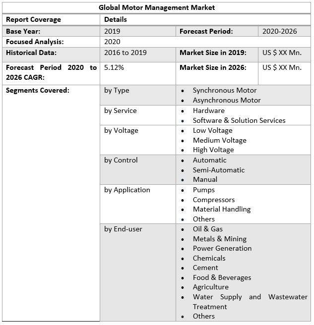 Global Motor Management Market