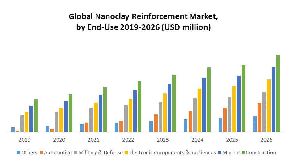 Global Nanoclay Reinforcement Market 1