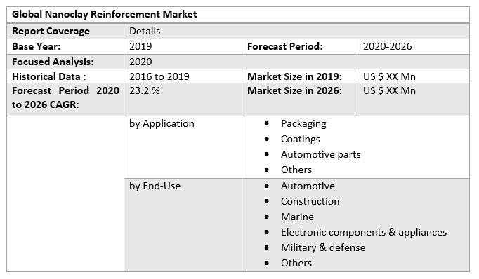 Global Nanoclay Reinforcement Market 3
