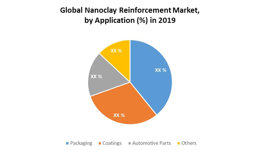 Global Nanoclay Reinforcement Market