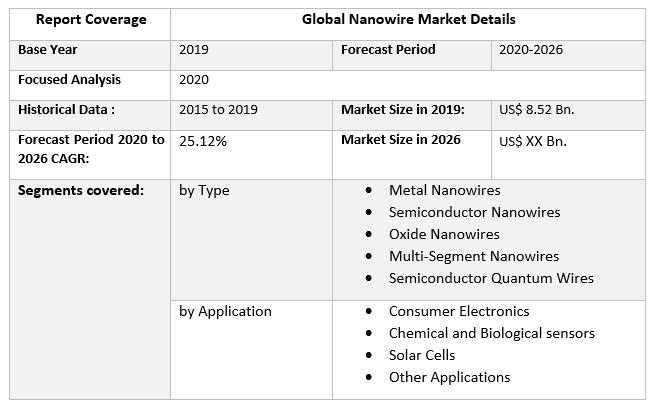 Global Nanowire Market 3