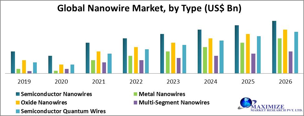 Global Nanowire Market