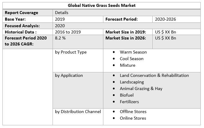 Global Native Grass Seeds Market Regional