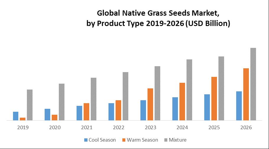 Global Native Grass Seeds Market