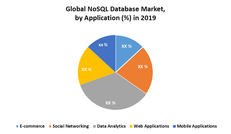 Global NoSQL Database Market 1
