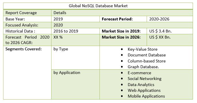 Global NoSQL Database Market 3