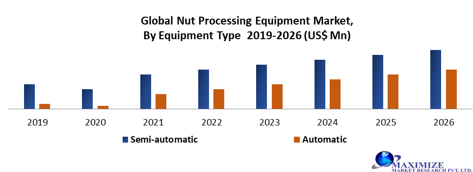 Global Nut Processing Equipment Market
