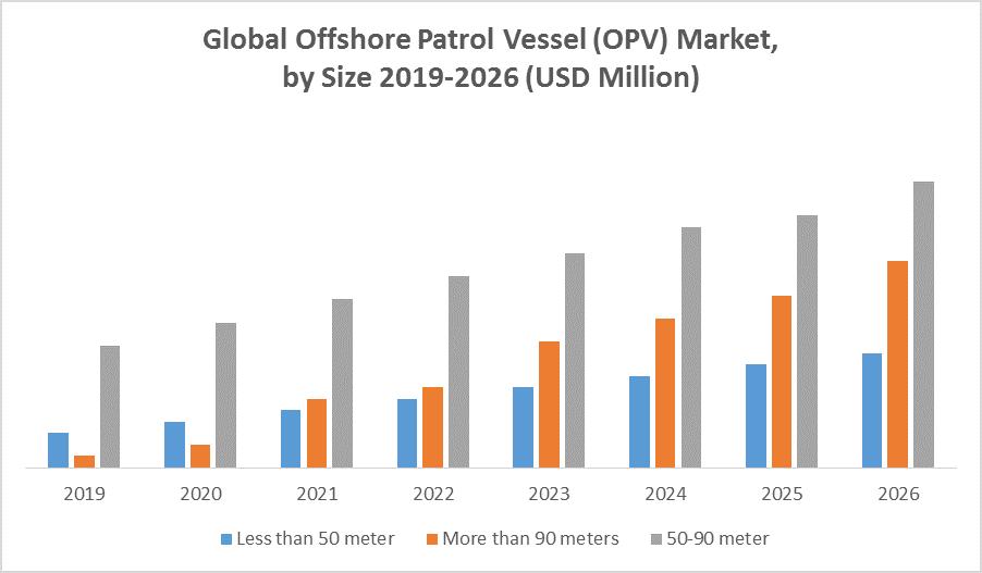Global Offshore Patrol Vessel (OPV) Market 1