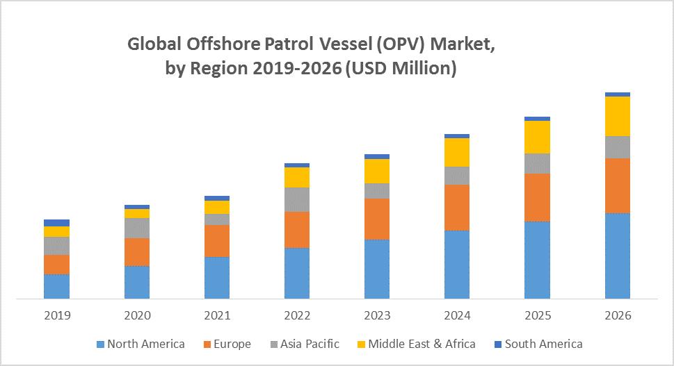 Global Offshore Patrol Vessel (OPV) Market