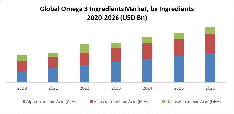 Global Omega 3 Ingredients Market