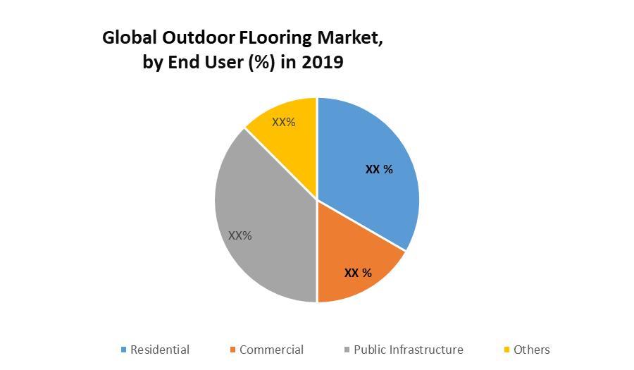 Global Outdoor Flooring Market
