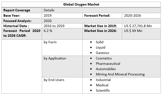 Global Oxygen Market