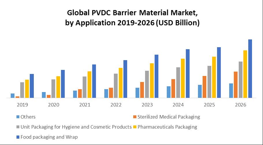 Global PVDC Barrier Material Market 1
