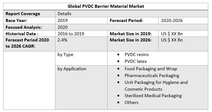 Global PVDC Barrier Material Market 3