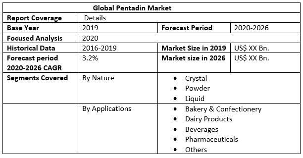 Global Pentadin Market