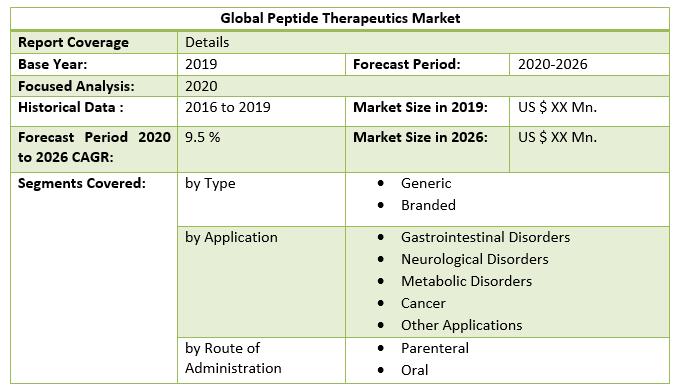 Global Peptide Therapeutics Market