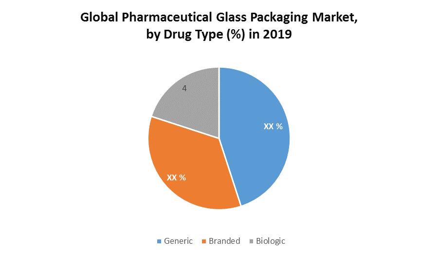 Global Pharmaceutical Glass Packaging Market 1