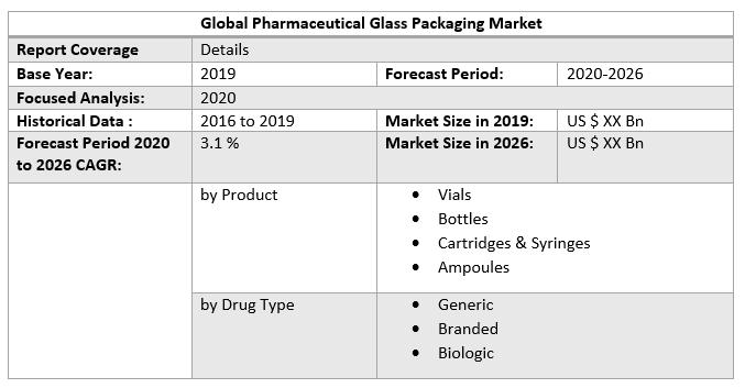 Global Pharmaceutical Glass Packaging Market 3