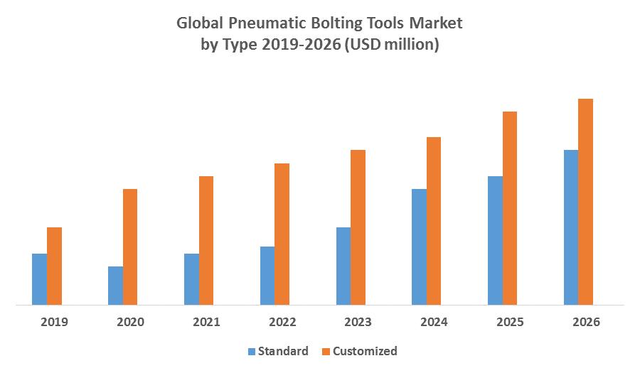 Global Pneumatic Bolting Tools Market 1