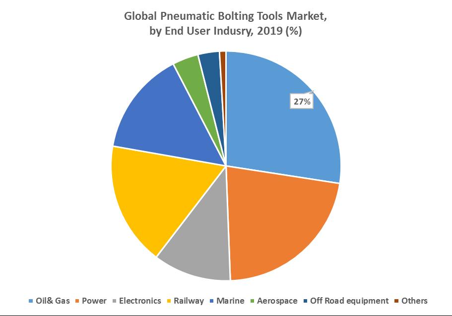 Global Pneumatic Bolting Tools Market 2