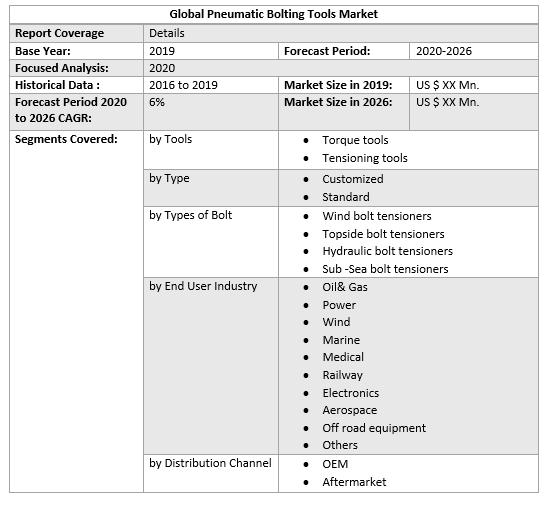 Global Pneumatic Bolting Tools Market 4