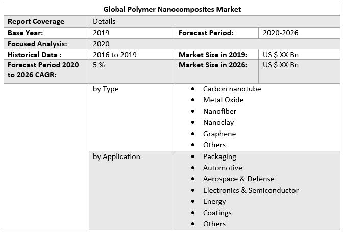 Global Polymer Nanocomposites Market