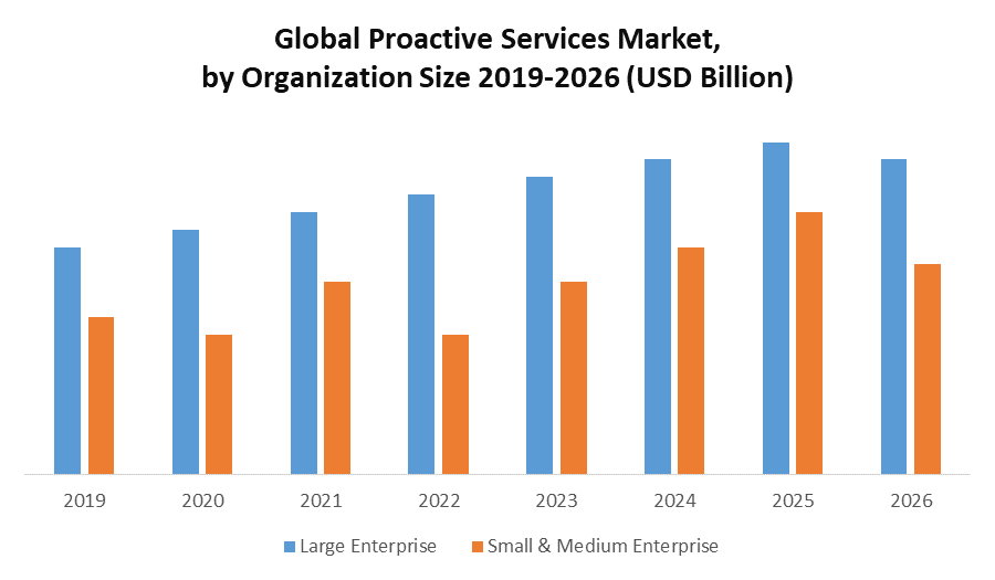 Global Proactive Services Market