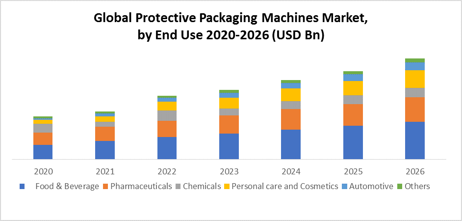 Global Protective Packaging Machines Market